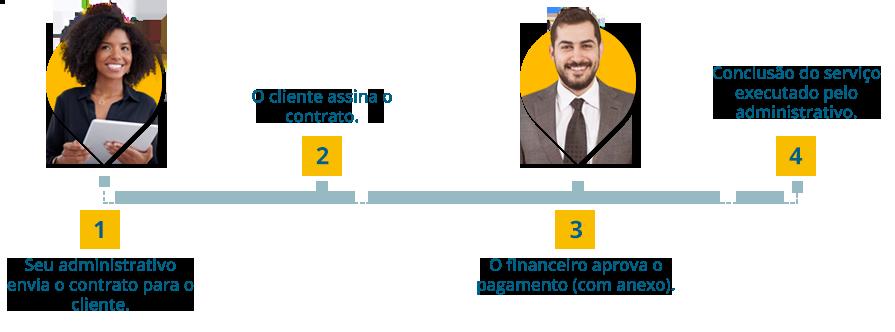 BPM: Exemplo de um processo simples em uma empresa. Primeiro o administrativo envia o contrato para o cliente. No segundo passo o cliente assina o contrato. No terceiro o financeiro aprova o pagamento (com anexo) e o quarto passo é a conclusão do serviço executado pelo administrativo.